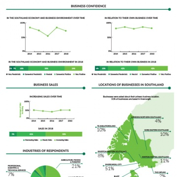 2018 Southland Business Survey - Infographic
